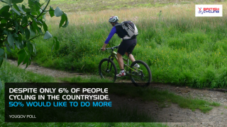 50% of people cycling wold like to do more in the countryside