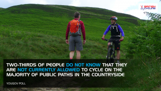 Two-thirds of people do not know that they are not allowed to cycle on majority of public pathways in countryside