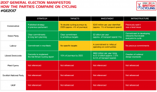 2017 General Election - how the party manifestos compare on cycling