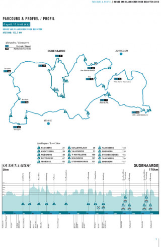 Tour of Flanders (Ronde van Vlaanderen) under 23 race route and profile