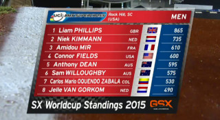 Phillips finished on 865 points, 130 points ahead of Dutch world champion Niek Kimmann.