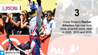 Great Britain's Rachel Atherton has now won three downhill world titles - in 2008, 2013 and 2015