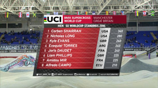 2016 UCI BMX Supercross World Cup standings after two rounds