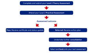 Level 2 Mountain Bike Leadership pathway
