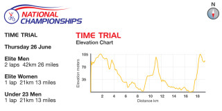 2014 British Cycling National Time-Trial Championships elevation