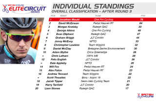 2015 British Cycling Elite Circuit Series Standings after three rounds