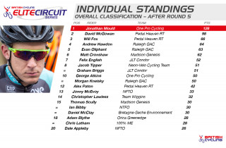2015 British Cycling Elite Circuit Series Standings after round five
