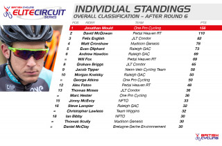 2015 British Cycling Elite Circuit Series Standings after round six