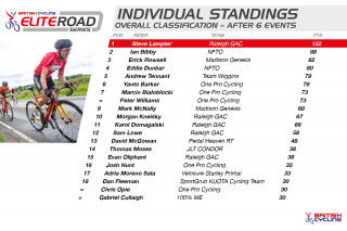 Standings for the British Cycling Elite Road Series after round six