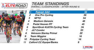 Team standings for the British Cycling Elite Road Series after round six