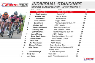 British Cycling Women's Road Series standings