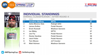 2016 Motorpoint Spring Cup individual standings after round four