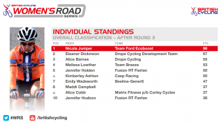 Standings for the 2016 British Cycling Women's Road Series after round three.