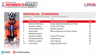 British Cycling Women's Road Series standings after round two