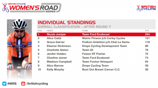 Standings for the 2016 Women's Road Series after round seven