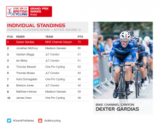 Standings for the 2017 HSBC UK | Grand Prix Series after round three