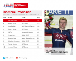 Individual standings for the HSBC UK | National Circuit Series