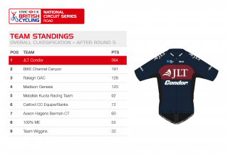 Team standings for the HSBC UK | National Circuit Series