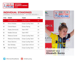 HSBC UK | National Women's Road Series standings after round one
