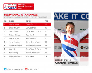 2017 HSBC UK | National Women's Road Series individual standings after round two