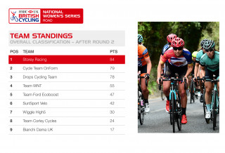 2017 HSBC UK | National Women's Road Series team standings after round two