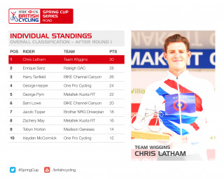 HSBC UK | Spring Cup Series individual standings after round one