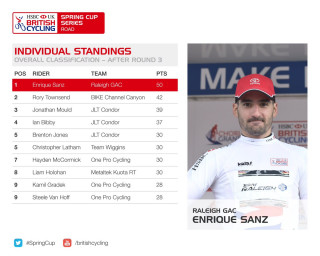 HSBC UK | Spring Cup Series individual standings after round three