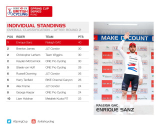 HSBC UK | Spring Cup Series individual standings after round two