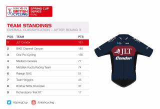 HSBC UK | Spring Cup Series team standings after round three