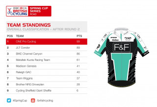 HSBC UK | Spring Cup Series team standings after round two