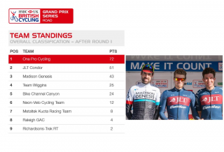 Team standings for the 2017 HSBC UK | Grand Prix Series after round one of four