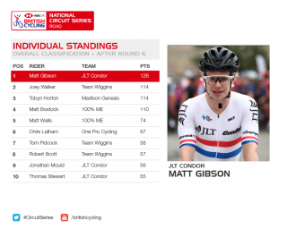 2018 HSBC UK | National Circuit Series indiviudal standings after round six