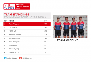 2018 HSBC UK | National Circuit Series team standings after round six