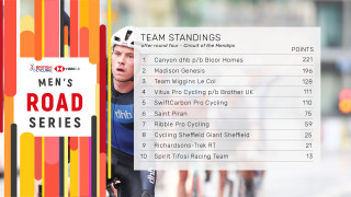 Team Standings - National Road Series after round four.