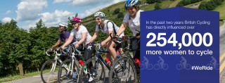 254,000 more women are now cycling regularly as a result of British Cycling interventions than in March 2013 – when British Cycling launched the #WeRide campaign.