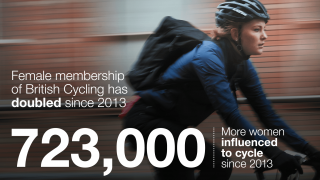 723,000 women influenced to cycle since 2013