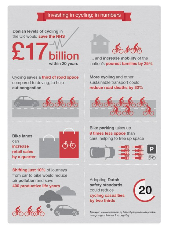 http://www.britishcycling.org.uk/zuvvi/media/bc_images/bc_campaigning/2014/20141016_benefits_of_cycling_infographic_560.jpg