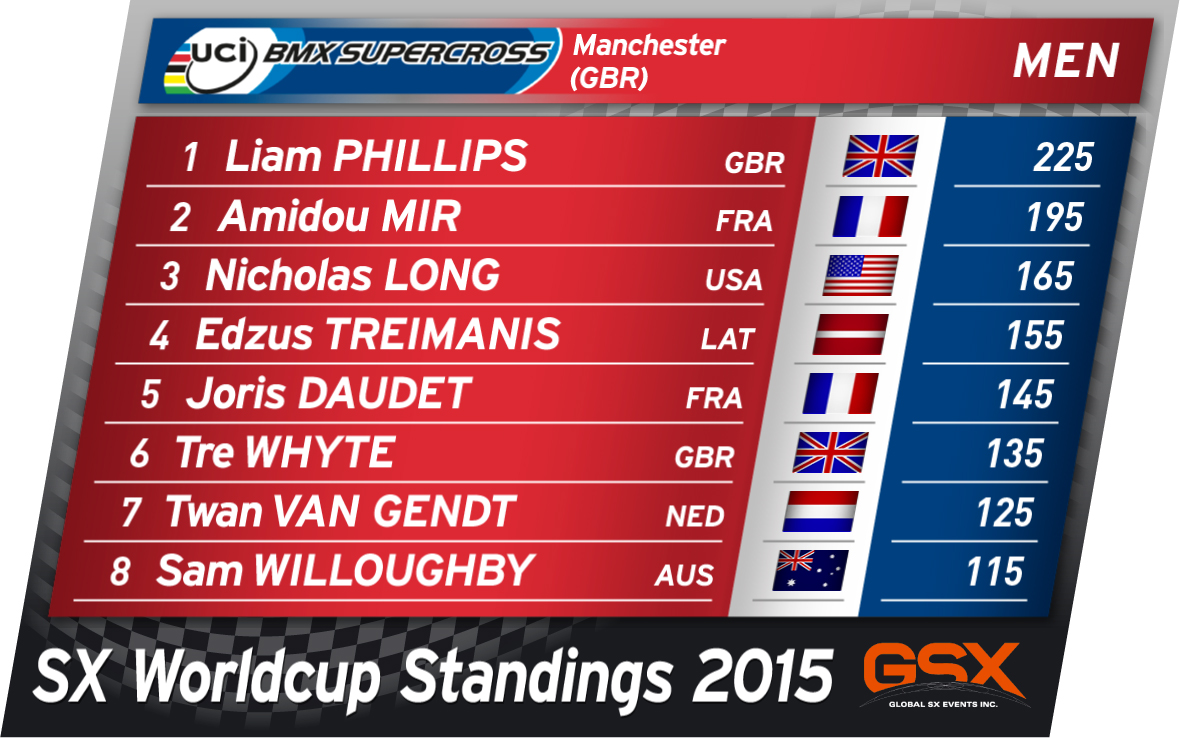 Liam Phillips leads the elite men's UCI BMX Supercross World Cup standings