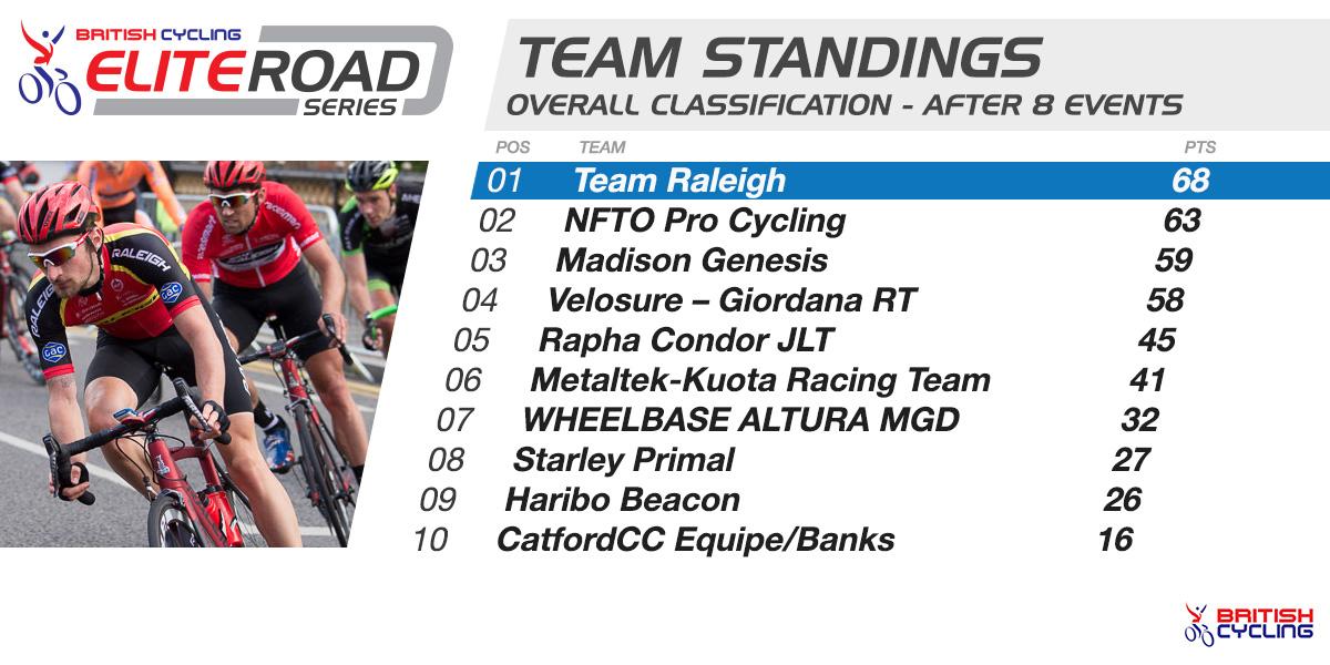 2014 British Cycling Elite Road Series team standings