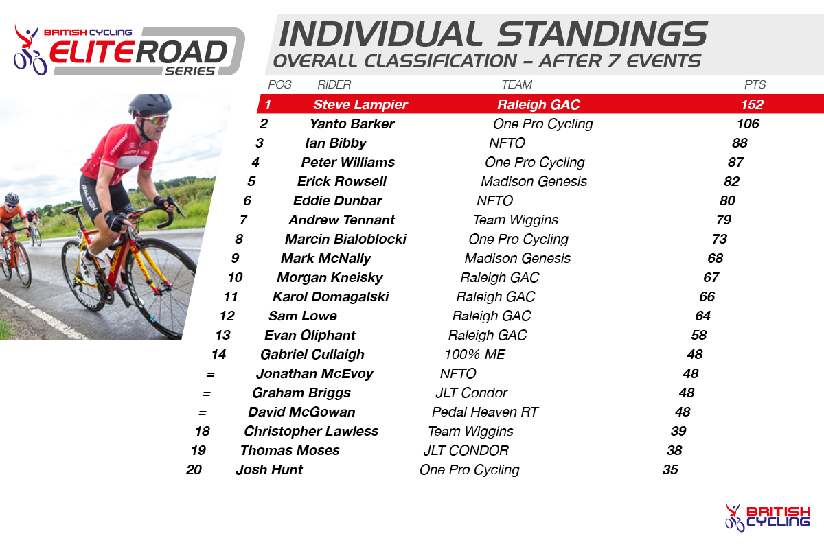 2015 British Cycling Elite Road Series overall standings after round seven.