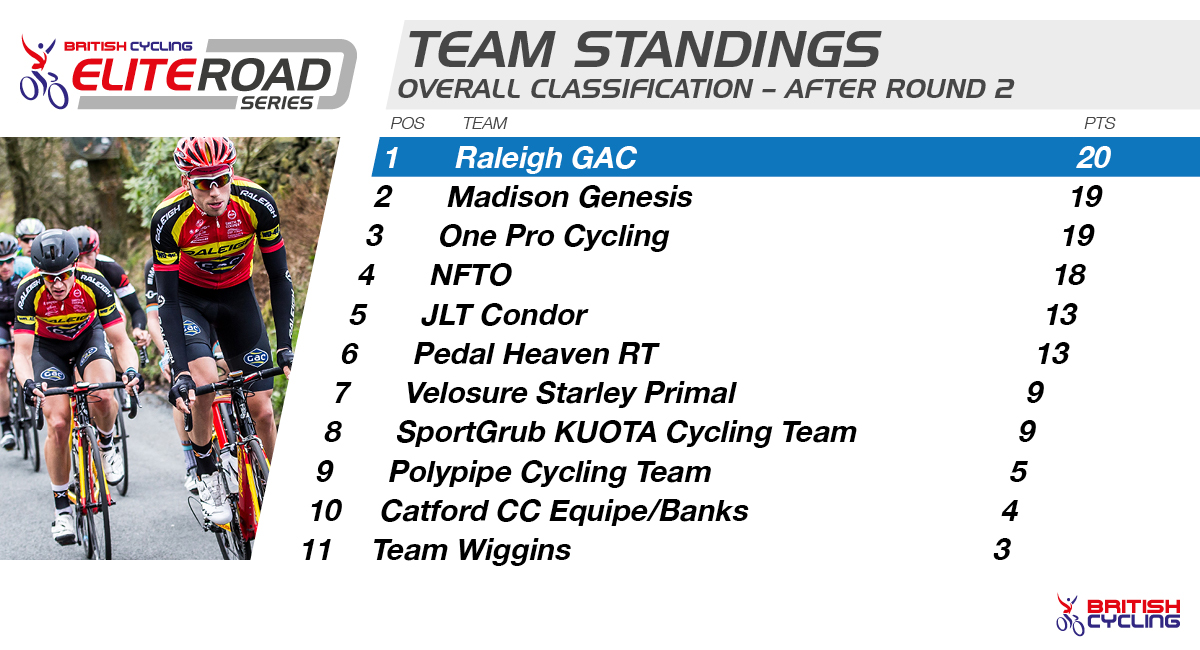 British Cycling Elite Road Series team standings after two rounds