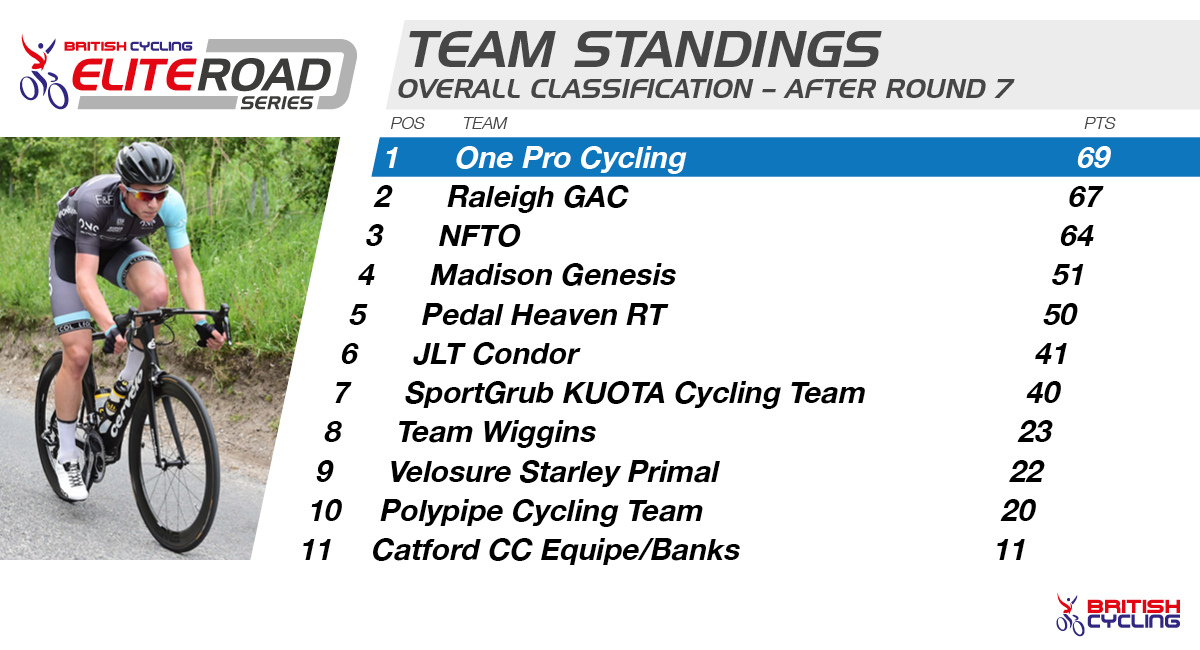 2015 British Cycling Elite Road Series - Team standings after round seven.