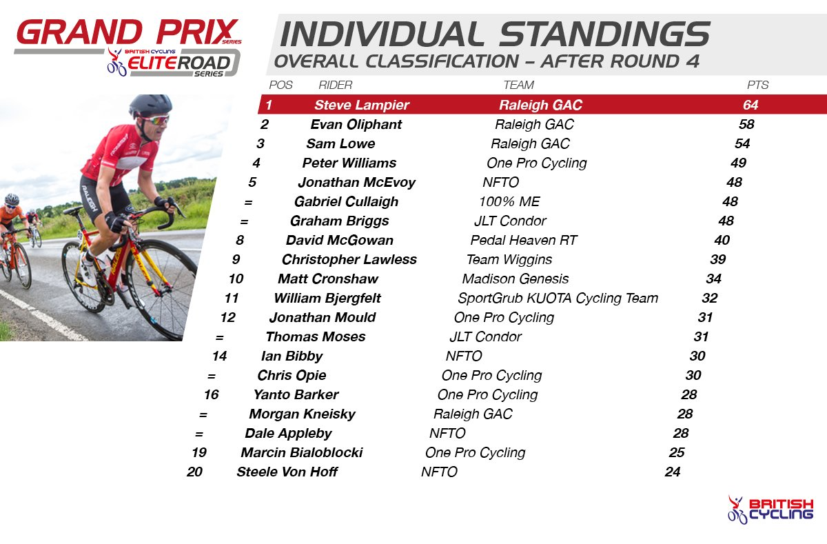 2015 British Cycling Elite Road Series - Grand Prix Series standings after round four.