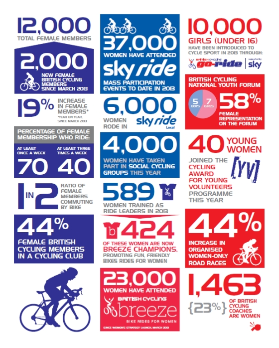 British Cycling's Women's Strategy - the progress so far - Click to open the PDF